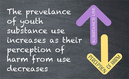 The prevelance of youth substance use increases as their perception of harm decreases.
